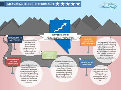 Measuring School Performance five stars Nevada Department of Education logo Image of Nevada. Blue sky, brown mountain range and brown landscape.   A path winds through the Nevada School Performance Framework values represented as road signs and circles with text.  These values are drivers on Nevada's' path to be the fastest improving state in the nation.  Value 1: Commitment to Students.  Our communities are diverse. A great school ensures that students from all backgrounds are succeeding which is why we include the performance of all students in a school rating.   Value 2: English Language Proficiency. Many students in our communities enter school with a limited ability to speak English. We know that learning the English language is a foundation for future success in school and beyond which is why we include the performance of our English Learners and their progress towards English Language Proficiency. Value 3: Emphasis on student growth. Students come to school with diverse backgrounds and school experiences. Great schools make sure all students are growing quickly, regardless of their starting point which is why we include student growth in a schools performance.   Value 4: student engagement. The foundation for any great school is having a strong community where students want to be which is why we include student engagement in a schools performance.  Value 5: focus on college and career readiness. Looking ahead, the most jobs will require training after high school. It's critical that our students are prepared for college and careers so they can have access to all available opportunities so we have included college and career readiness in a high school performance rating.